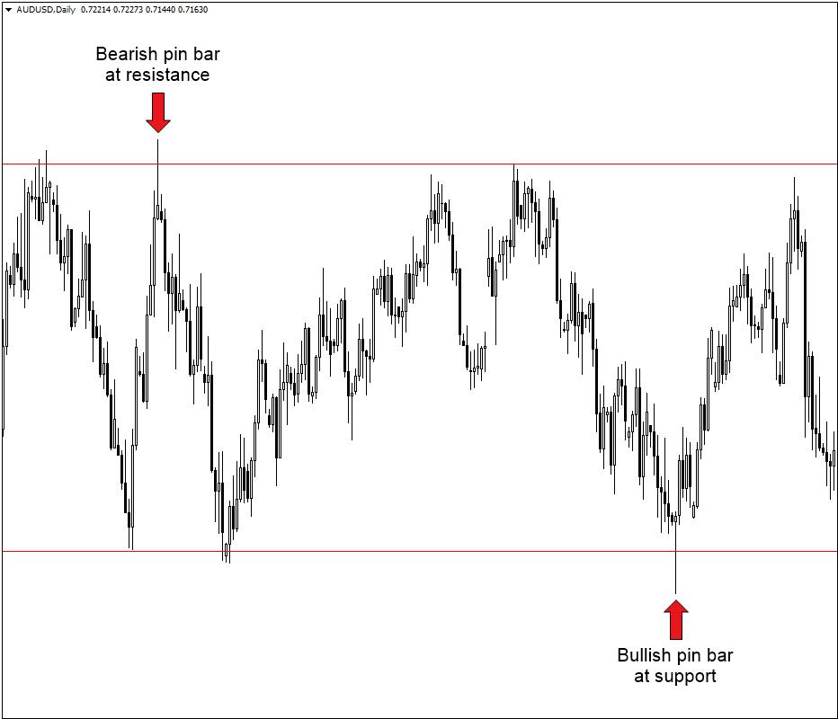 Exness中的Forex 摇摆交易策略:交易者完整指南